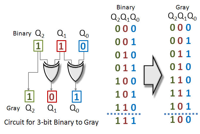binary to gray code conversion using decoder « Neo Gifts